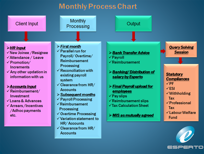 Design a Flowchart for a Process